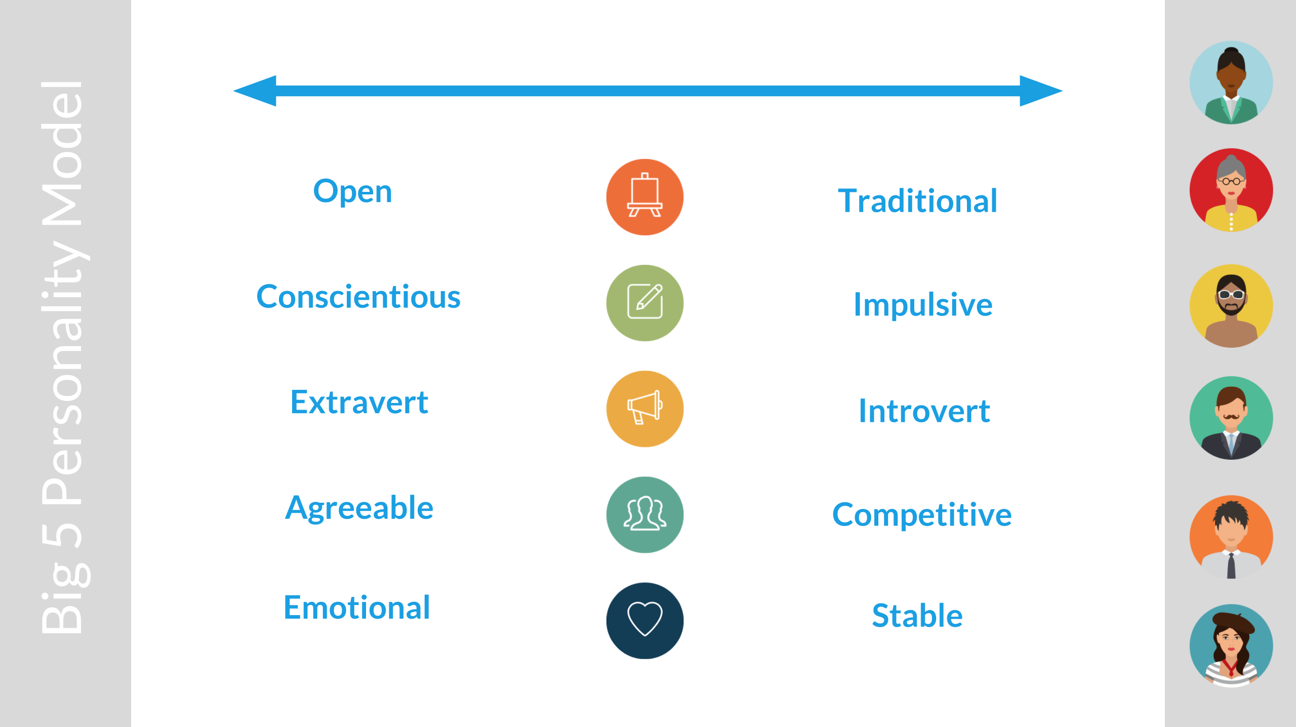 The Big Five personality model