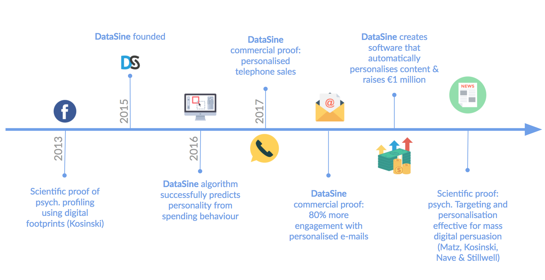 Timeline of DataSine and psychographics